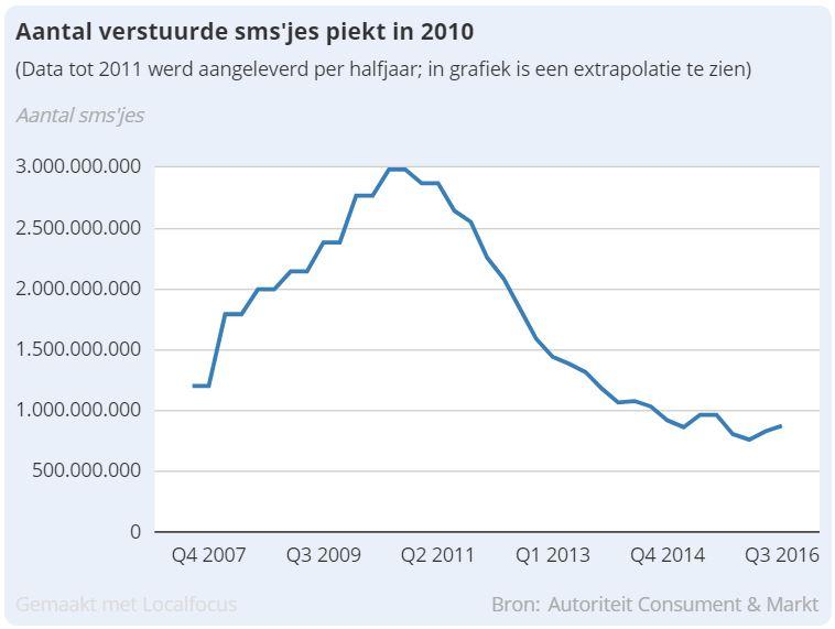 Het aantal verstuurde sms'jes piekt in 2010, grafiek via Nu.nl.