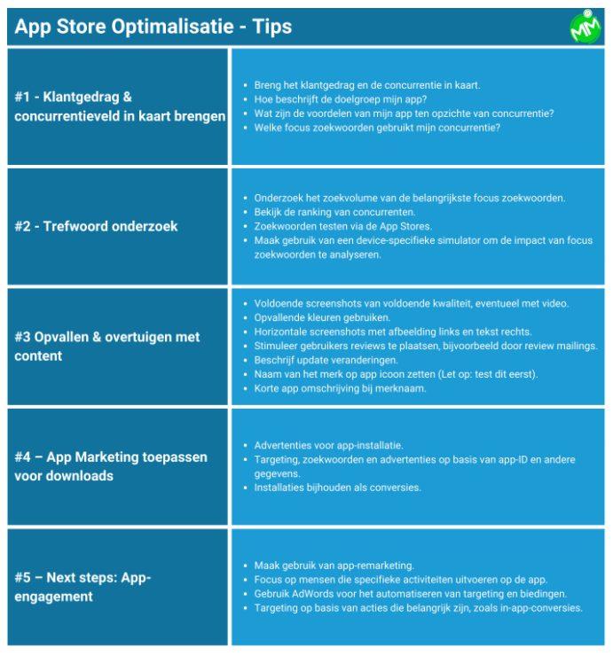 Lijst met App Store Optimalisatie-tips.