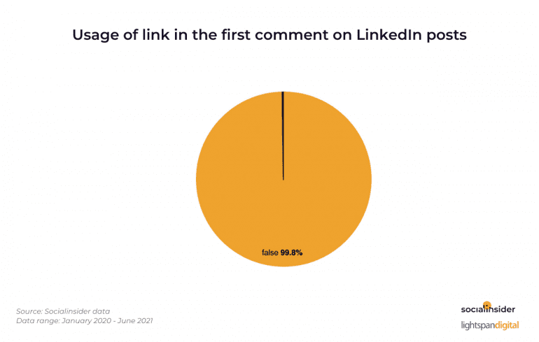 Usage of link in the first comment on LinkedIn posts.