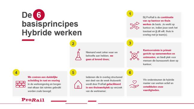 De 6 basisprincipes van hybride werken van ProRail