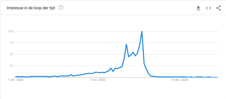 Het zoekgedrag rondom Black Friday in 2020.