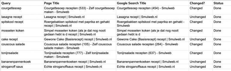 Uitkomst script wat checkt welke page titles Google heeft herschreven