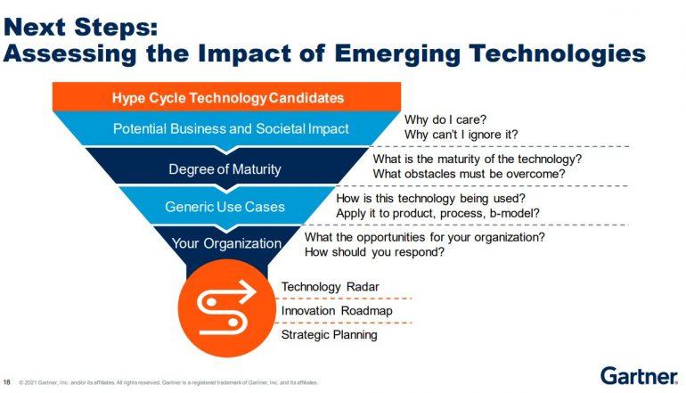 Impact beoordelen van emerging technologies van Gartner.