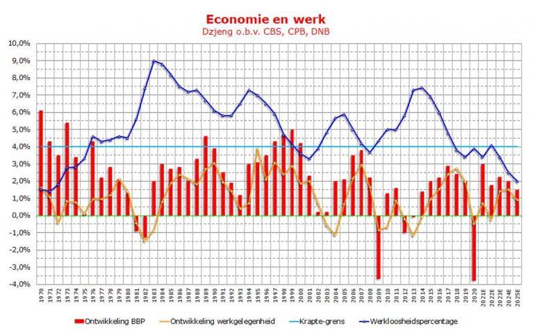 Economie en werk, grafiek Dzjeng.