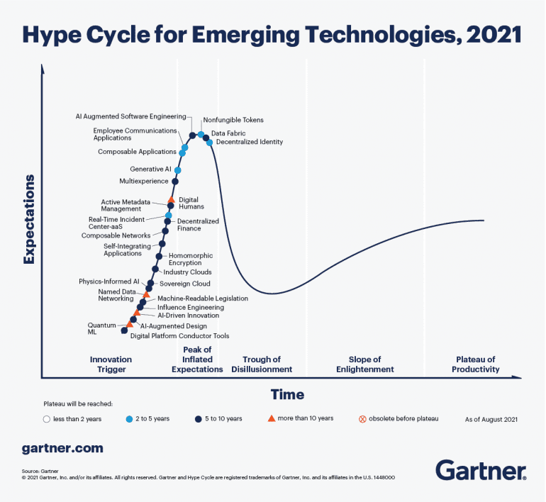 Hype Cycle for Emerging Technologies 2021.