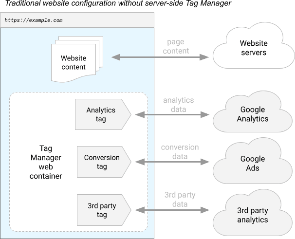 Voorbeeld van website configuratie zonder server-side tag manager