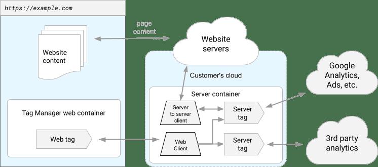 Beispiel einer Website-Konfiguration mit serverseitigem Tag-Manager