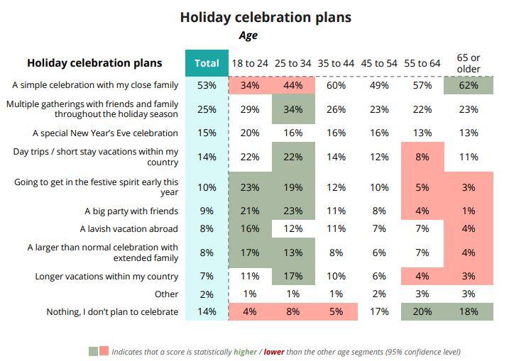 Holiday celebration plans uit het onderzoek van Sitecore.