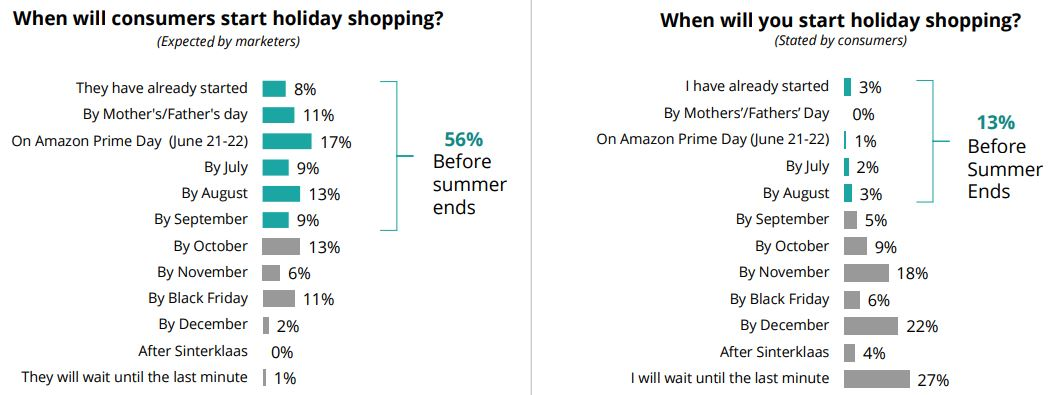 Wanneer starten consumenten met doen inkopen voor feestdagen?