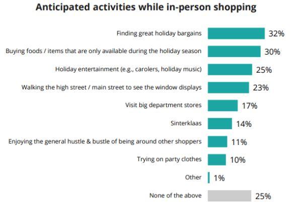 Verwachte activiteiten tijdens het shoppen.