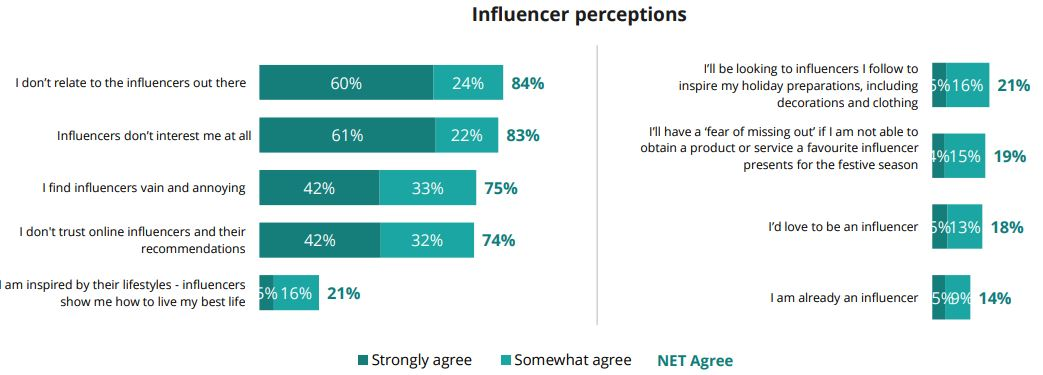 Invloed van influencers.