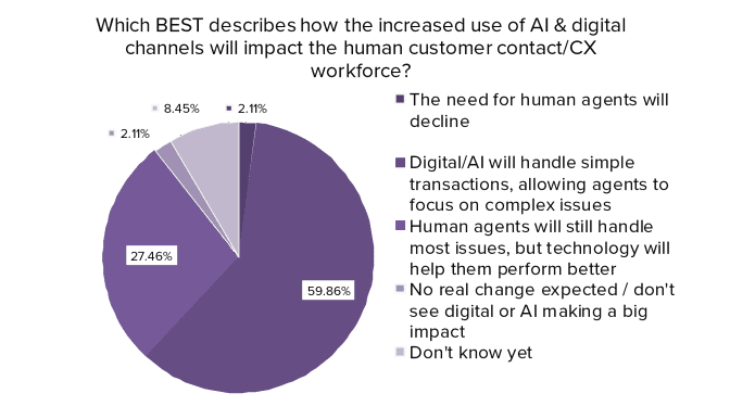 Onderzoek rol van AI