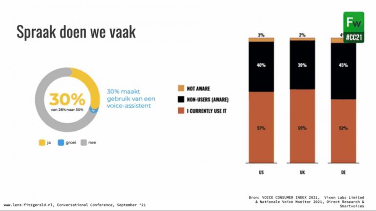 Voice adoptie in NL