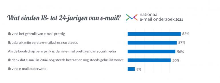 Nationaal E-mail Onderzoek 2021 een van de stellingen.
