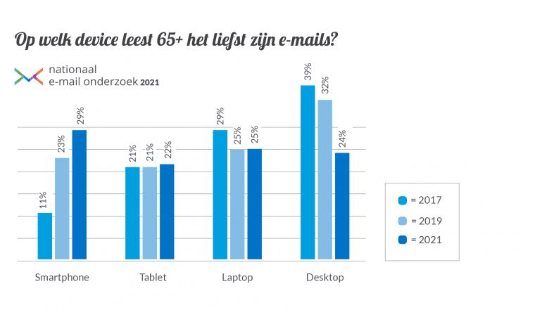 De overstap van 65+ naar smartphone in een grafiek.