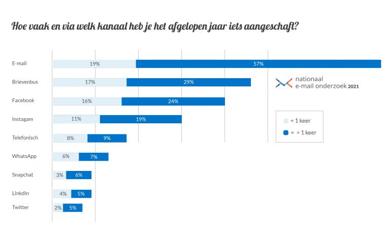 Nationaal Email Onderzoek kanalen-grafiek.